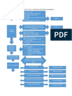 THE-BASICS-OF-CIVIL-LITIGATION-PROCESS.docx