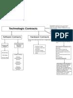 Elementos Principales  Contratos de Tecnología
