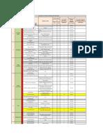 Hazard Analysis for Utility