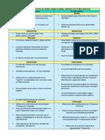 CUADRO COMPARATIVO LECTURA TRADICIONAL vs LECTURA DIGITAL 1.docx