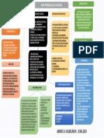 Mapa Mental Bases Epistemologicas de La Pedagogia otros modelos 2019