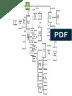 Mapa Conceptual Cipriano