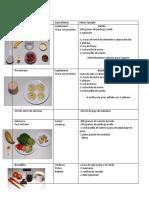 Nutricion Recomendacion alimenticia