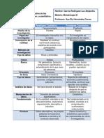 Cuadro Comparativo de Los Paradigmas Cualitativo y Cuantitativo