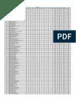 Classificação Escrivão PC SP