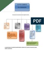 Mapa Conceptual Elementos de La Comunicacion