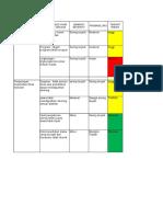 Formulir Register Resiko, Kelp II (Bhu, Empanang, Bota, Jongkong)