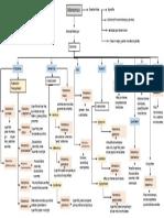 Mapa marasmus ppdf