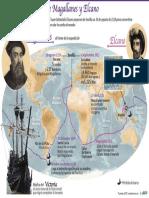 Viaje de Sebastián Elcano