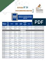 Candidaturas MAS IPSP