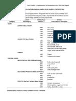 FDA Food groups
