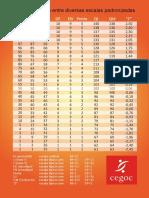 tabelas de conversão