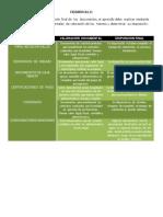 Documentos y Caracteristicas