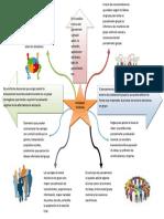 Mapa Mental Morillo Paola