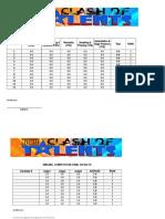 Clash of Talents -Tabulation