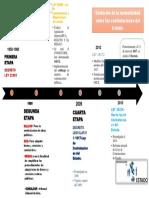 II - IV ETAPA de Las Contrataciones