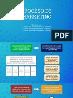 Mapa de Secuencia Del Programa de Marketing