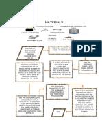 Procedure Map Finale