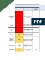 estructura indicadores sg-sst