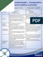 Prácticas Pre Profesionales - Comparativo Entre El Sector Público y Privado