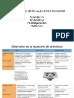 Seleccion de Materiales Alimentos Biomedica Petroquimica y Agricola