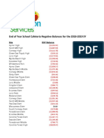 HCS - School Lunch Debt 2018-19