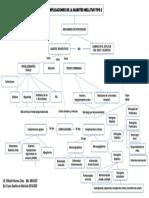 Mapa Mental Complicaciones de La DM 2