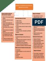 Mapa Conceptual Aplicacion de Cumplimiento de Las Normas