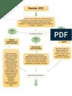 Mapa Conceptual Decreto 1072