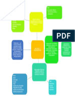 Mapa mental generadores y motores electricos.docx