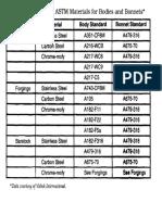 ASTM Material Grade
