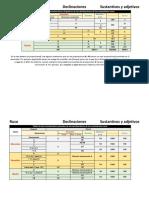 Tabla de las terminaciones singulares y plurales de las declinaciones de los sustantivos y adjetivos rusos