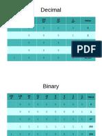 Python 3, Binary lesson