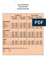 2016 Fac-Adm Medical & Dental Rates