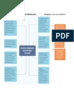 Mapa Mental Financiacion de Negocios Verdes Inclusivos
