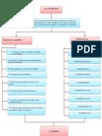 mapa conceptual contabilidad 1-comprimido.pdf