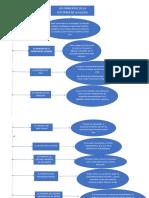 Mapa Conceptual Doctrina