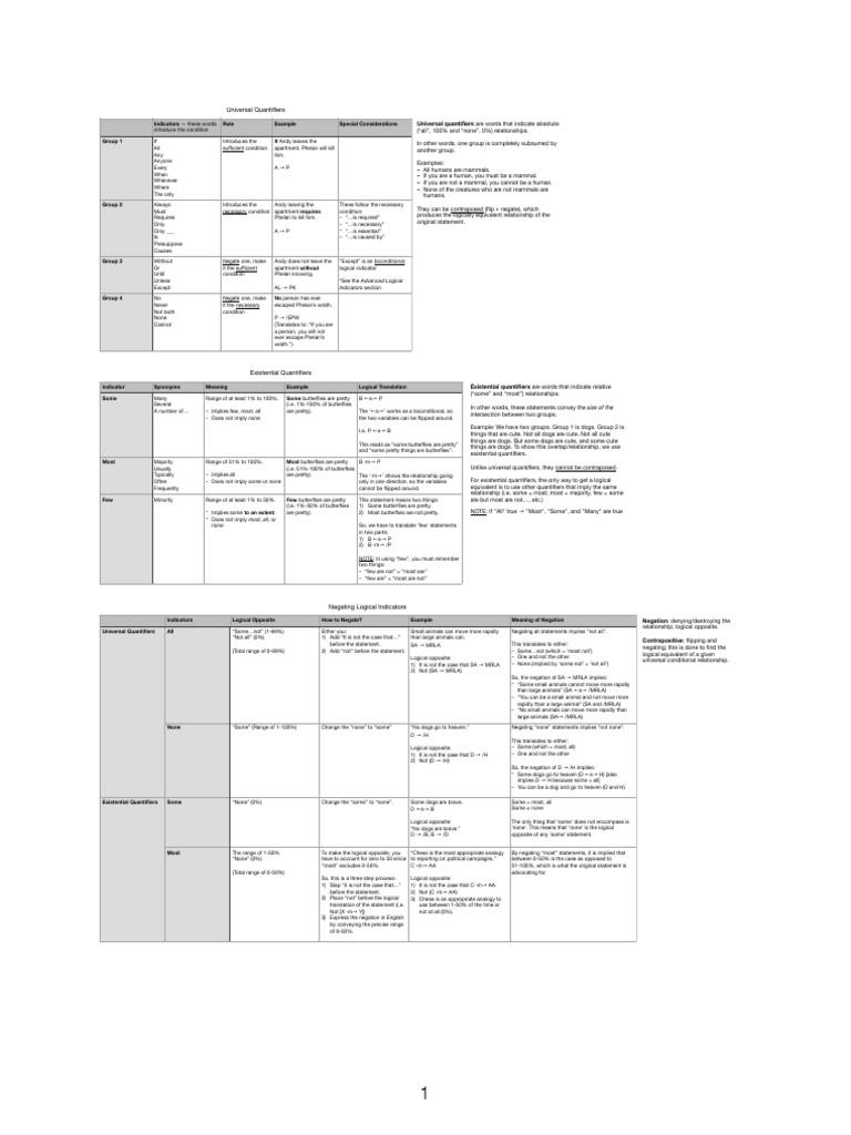 LSAT Notes.pdf | Argument | Metalogic | Free 30-day Trial ...