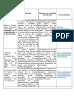 Búsqueda, Recuperación y Uso Crítico de La Información a Través de Internet.
