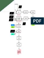Fluxograma de Produção TiO2