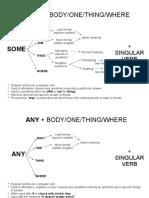 Indefinite Pronouns web chart