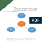 Building an E-Commerce Platform