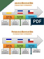 LINEA TIEMPO INDEPENDENCIA CHILE