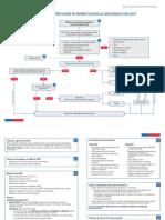 Algoritmo de Reperfusión de IAM Con SDST