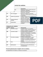 Plan Individual de Control de Cambios (Proyectos Software)
