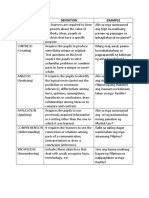 Matrix of COGNITIVE LEVEL and Questions
