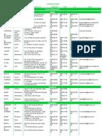 Tableau des IGT de la Région CS