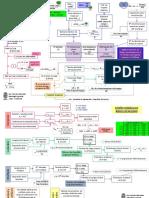 Cuadro Resumen - Diseños Hidráulicos y Agronómicos