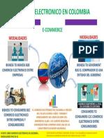 Infografía 1- Modalidades Del Comercio Electronico