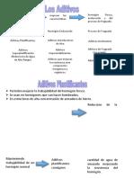 Aditivos Materiales LDNG.doc